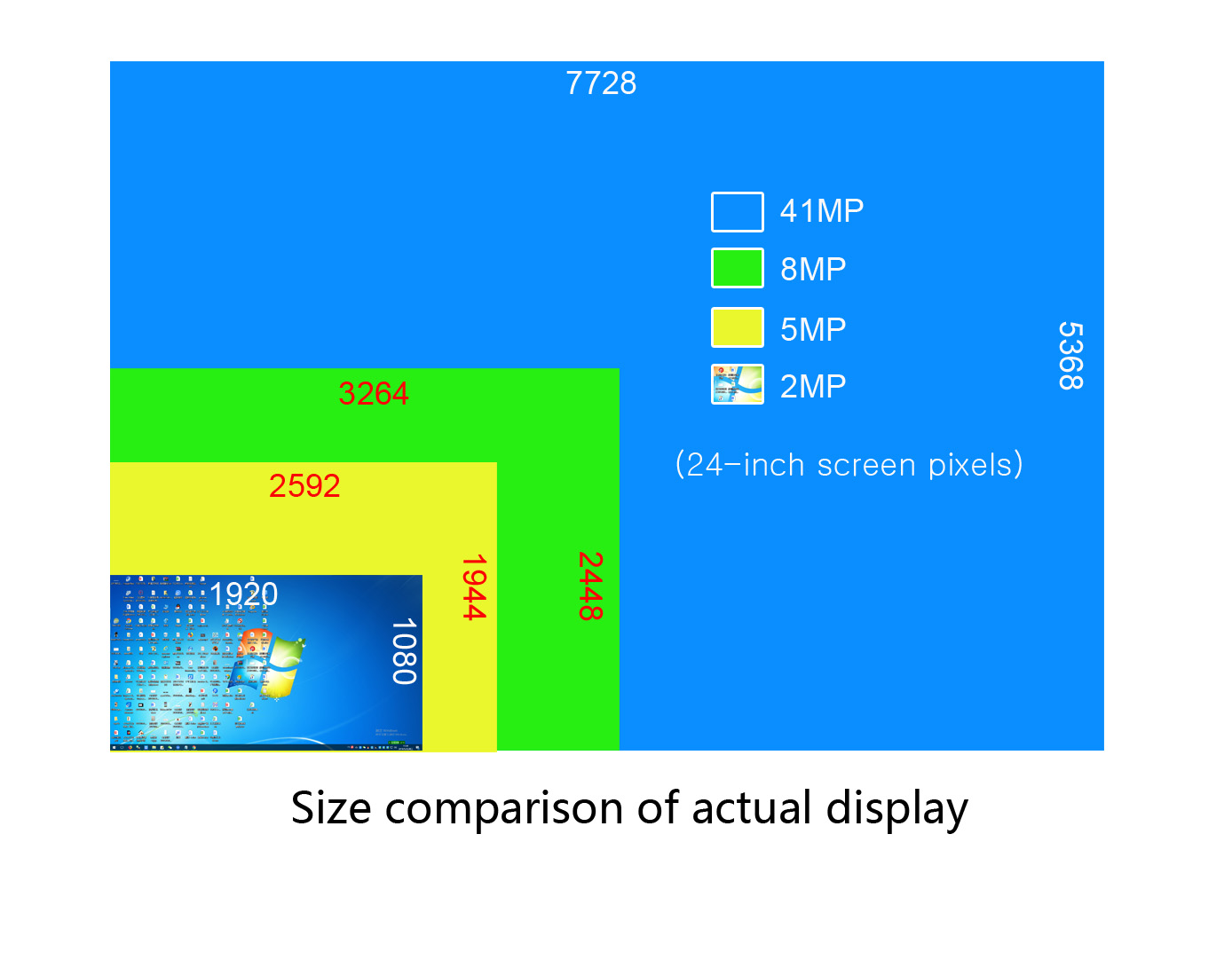 Actual display size for each pixel range